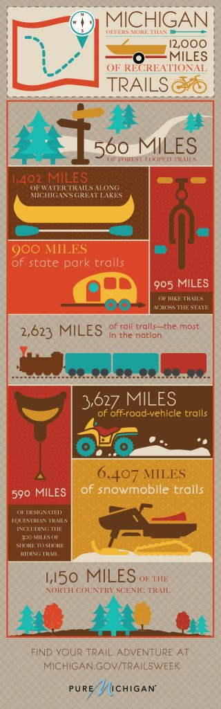 Pure Michigan Trails Week Infographic